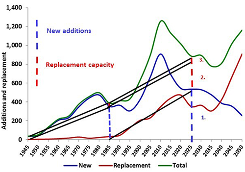 The replacement cycle for generating capacity from 1945 to 2050